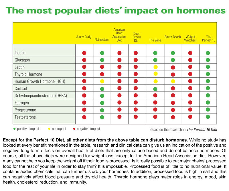 South beach diet plan reviews picture 7